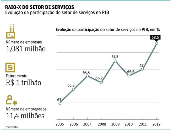 Setor de Serviços 2005-2012