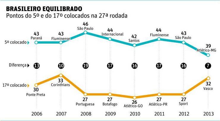 27a раунде Бразильского 2013