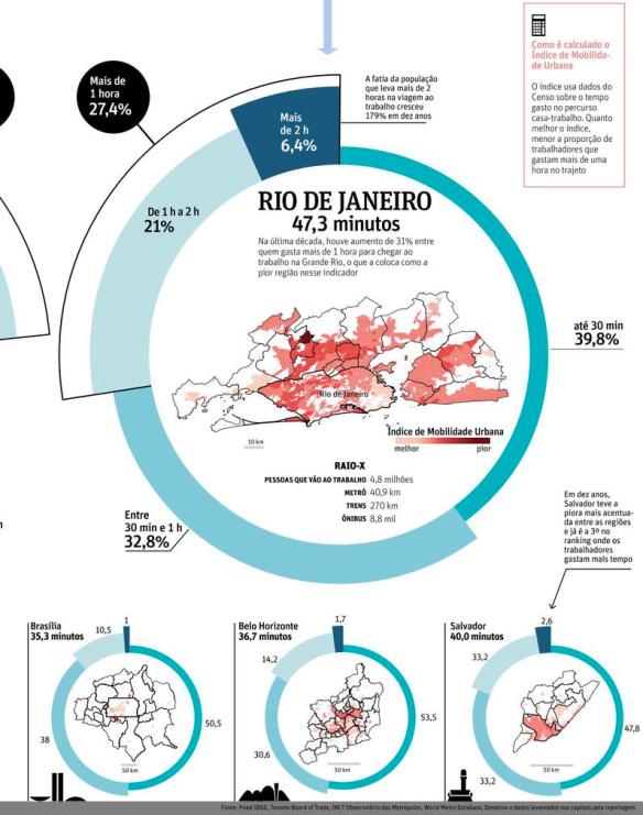 Índice de Mobilidade Urbana RIO BSB BHZ SSA