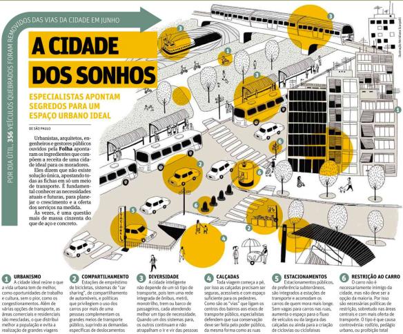 Cidade dos Sonhos