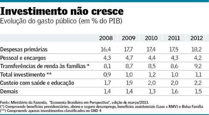 Gastos públicos 2008-2012