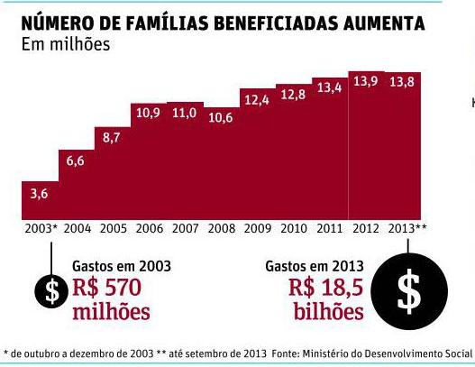Número de famílias beneficiadas pela bolsa
