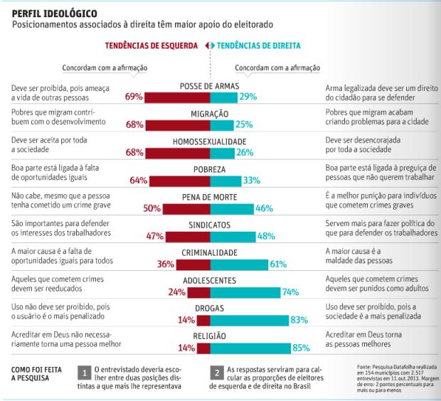 Perfil Ideológico dos Eleitores Brasileiros