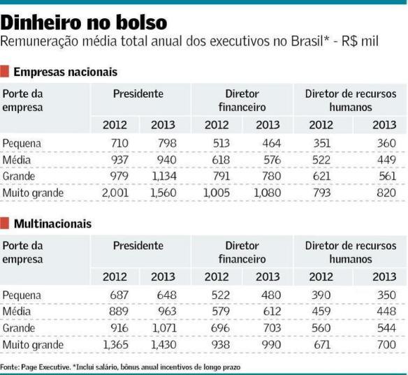 Remuneração média antual dos executivos no Brasil