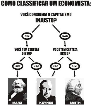 classificacao-dos-economistas