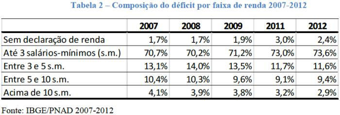 Composição do Déficit Habitacional por Faixa de Renda