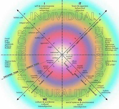 CuatrocuadrantesHOLISMO