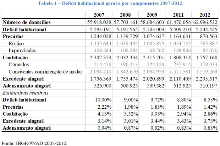 Déficit Habitacional 2007-2012
