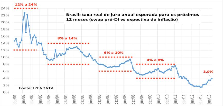 Taxa Real de Juros 2001-2013