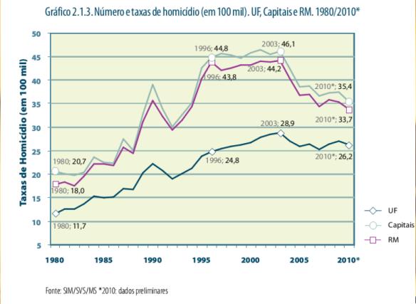 Taxas de Homicídios