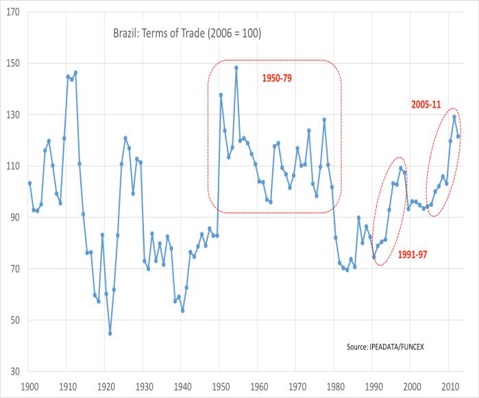 Termos de Troca do Brasil 1900-2011