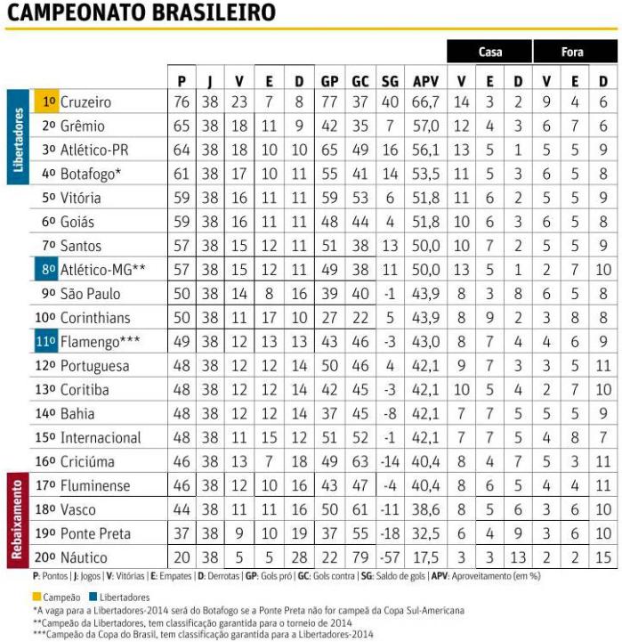 Nova Perspectiva Econômica do Futebol Brasileiro: Estudo