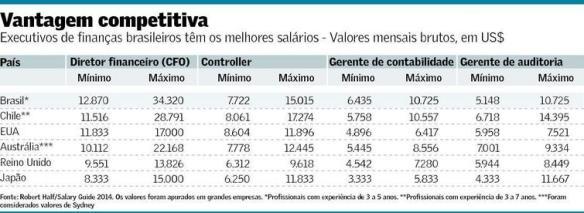 Vantagem Competitiva dos Executivos Brasileiros