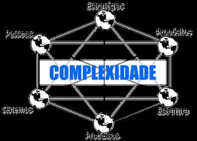 Complexidade Gestão