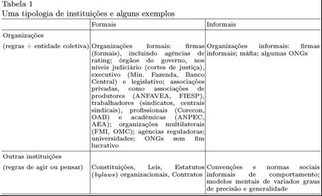 Tipologia de Instituições