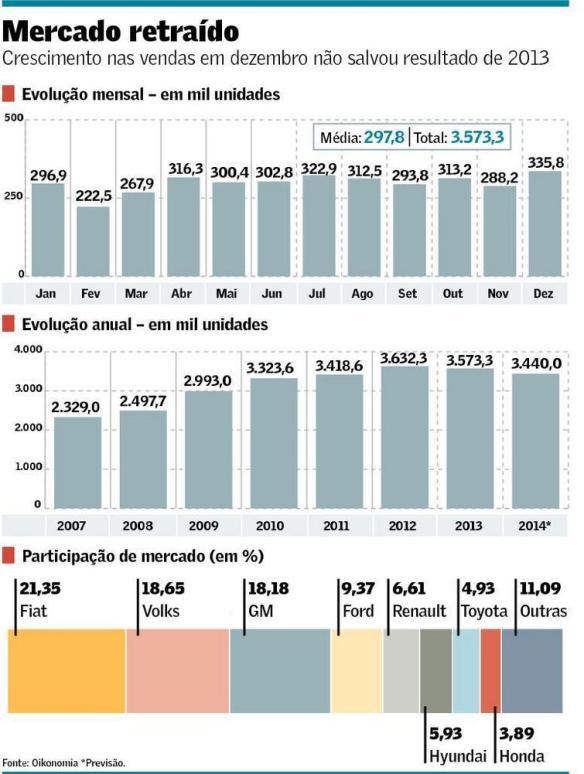 Vendas de automóveis em 2013