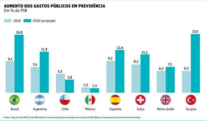 Aumentos de Gastos Públicos em Previdência Social
