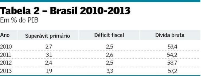 Brasil 2010-2013 II