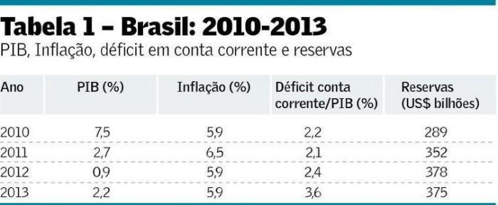 Brasil 2010-2013