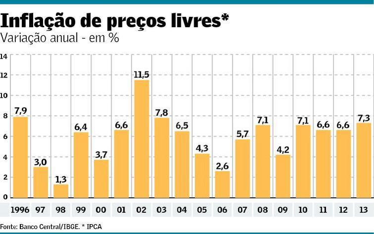 Inflação de preços livres