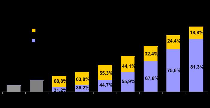 Urbanização e número de habitantes no Brasil