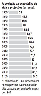 Expectativa de Vida 1900-2100