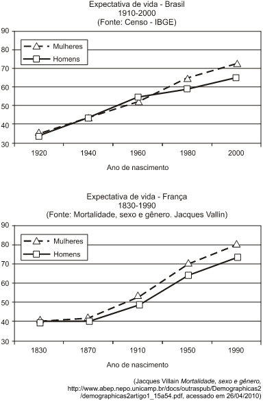 Expectativa de Vida Brasil X França