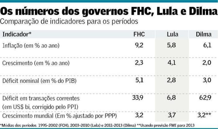 FHC-Lula-Dilma