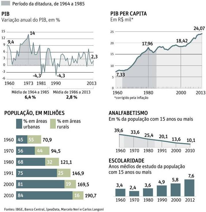 Indicadores Econômicos e Sociais 1960-2010