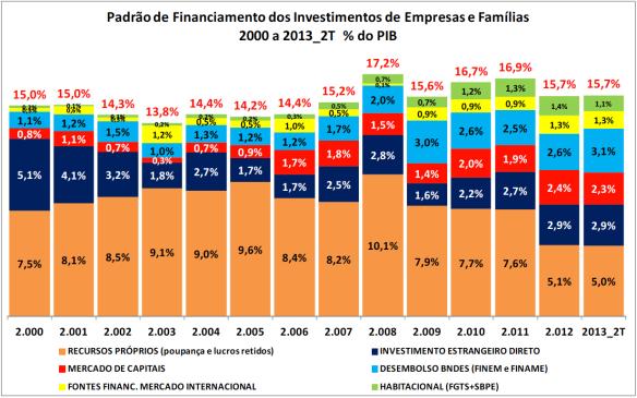 Padrão de Financiamento % do PIB