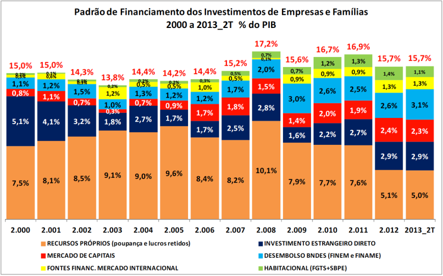 Padrão de Financiamento % do PIB