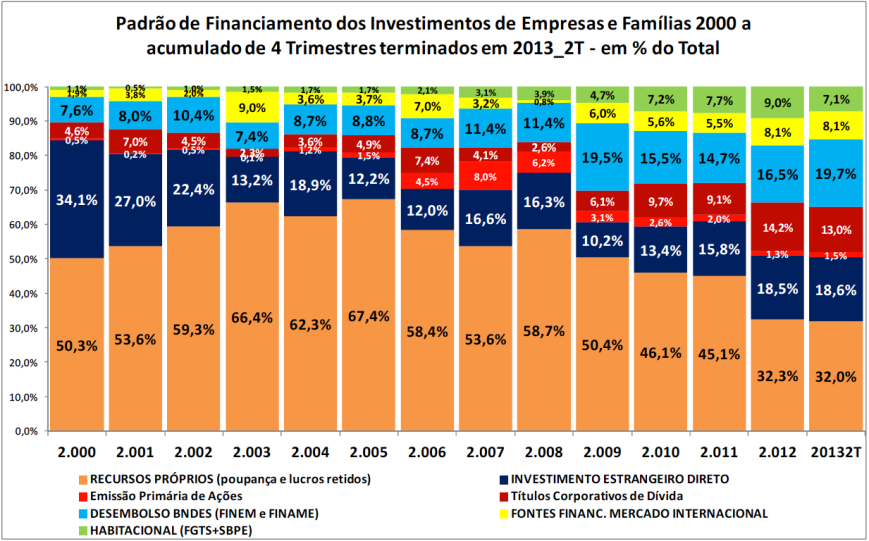 Padrão de Financiamento % do Total
