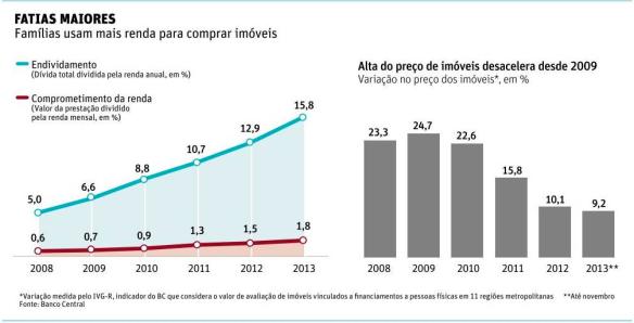 % Renda para Financiamento Imobiliário