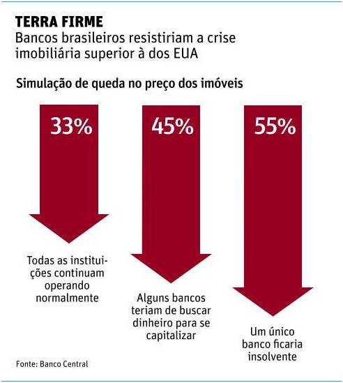 Resistência bancária à crise imobiliária