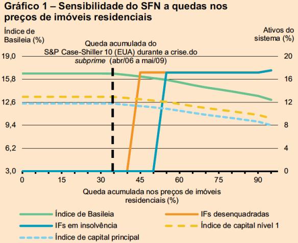 Sensibilidade do SFN a quedas nos preços dos imóveis residenciais