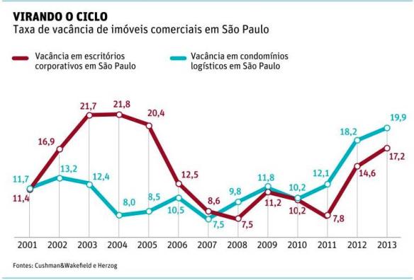 Taxa de vacância de imóveis comerciais em SP