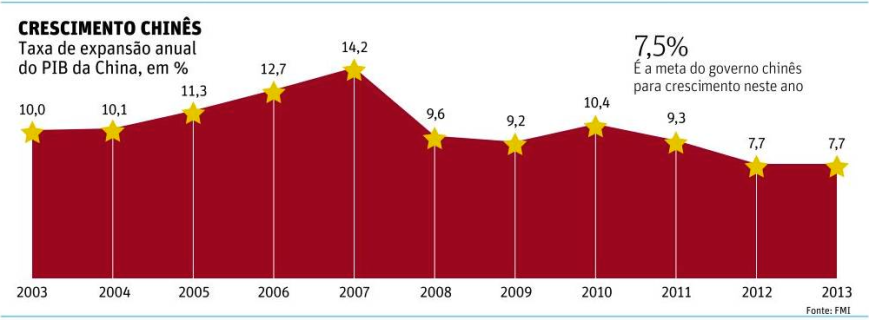 Crescimento do PIB da China 2003-2013