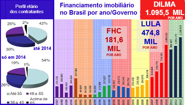 Financiamento Imobiliário por Governo