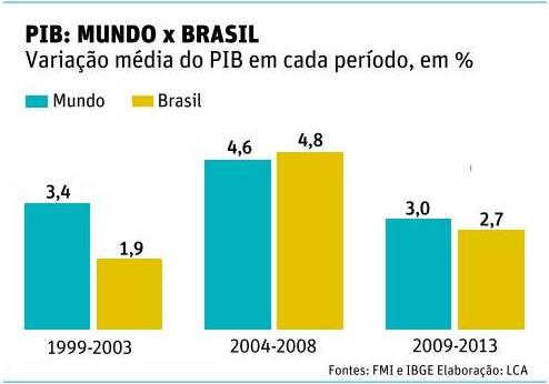 PIB Brasil X Mundo