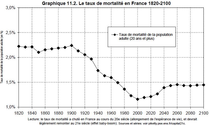 11.2. Taxa de Mortalidade na França 1820-2100