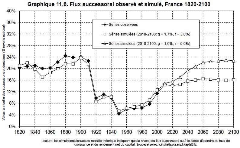 11.6. Fluxo Sucessorial Observado e Simulado França 1920-2100