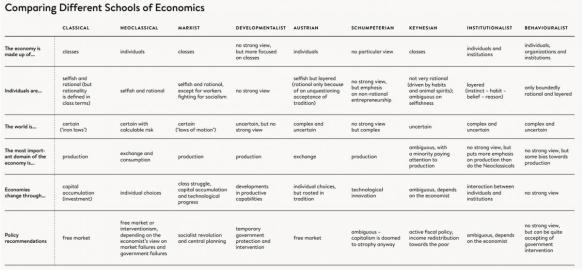 Comparações entre Diferentes Escolas de Economia