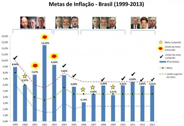 Metas de Inflação 1999-2013