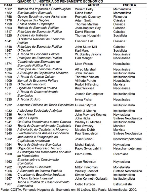 Obras Clássicas da História do Pensamento Econômico