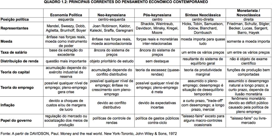 Principais Correntes do Pensamento Econômico Contemporâneo