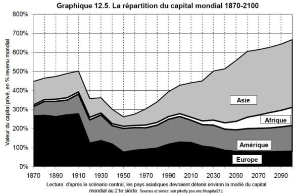 Repartição do Capital Mundial 1870-2090