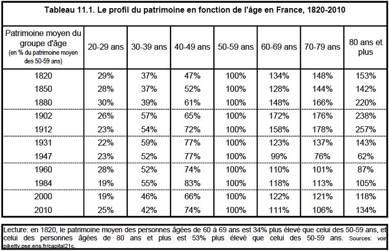 Tabela 11.1. Perfil do Patrimônio em função da Idade