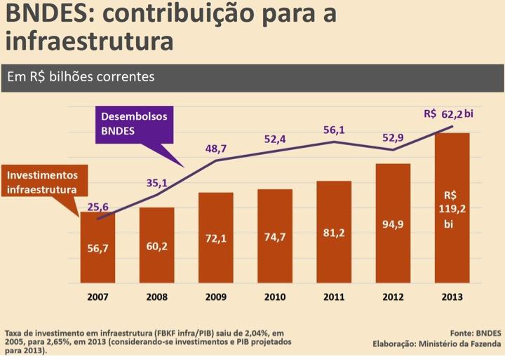 BNDES contribuição para a infraestrutura