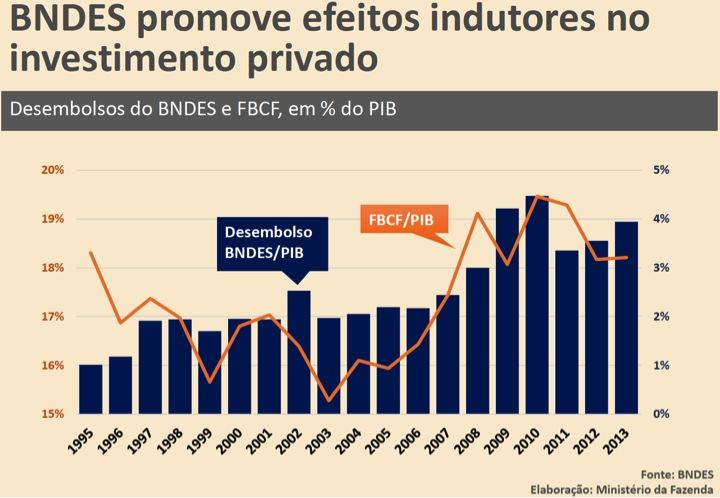 BNDES efeitos indutores no investimento