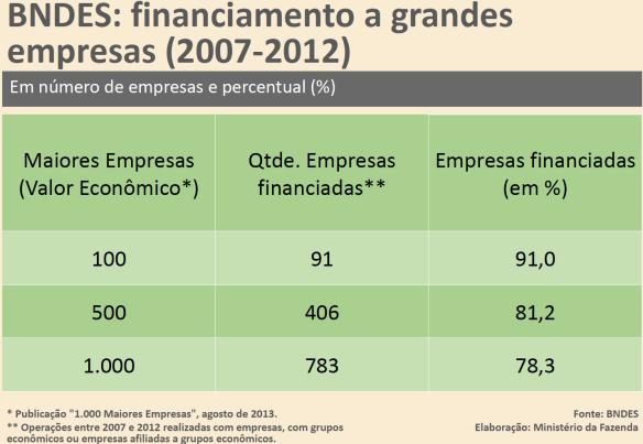 BNDES - Grandes Empresas